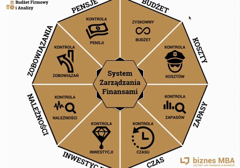 System Zarządzania Finansami w małej firmie